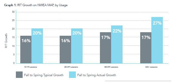Improved performance on NWEA MAP