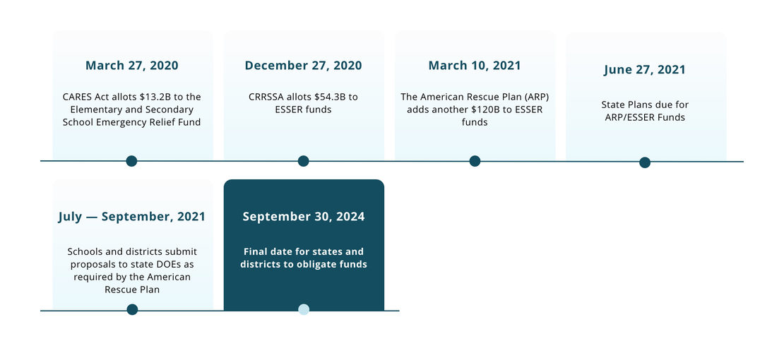 Funding-Timeline-Graphic_2021