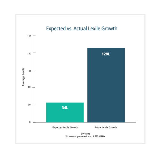 Lexile-Chart_TwinFalls.png