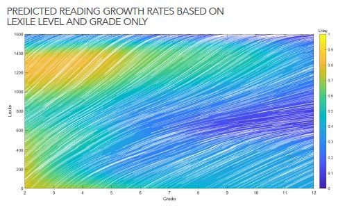 White lines indicate students' growth trajectories, whereas the colors indicate the amount of reading growth each student is predicted to experience each day, based on their current Lexile and grade level.