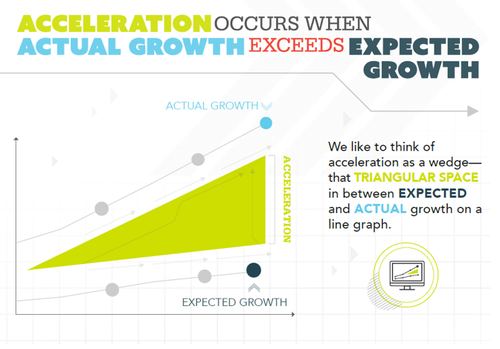 acceleration_actual_growth.png