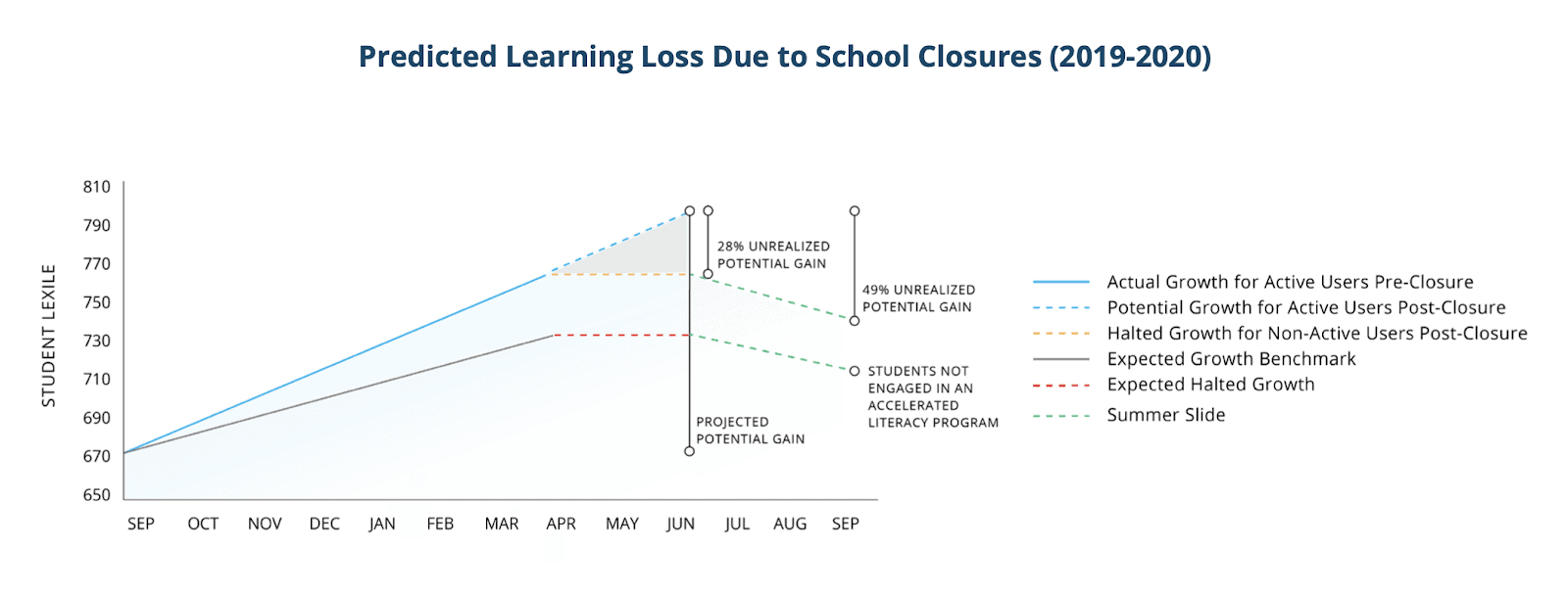 impact of school closures on student learning